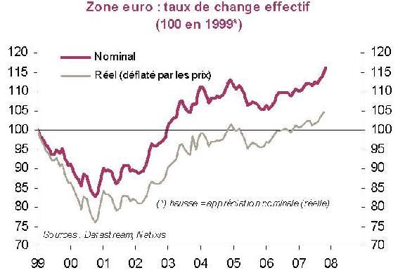 eurusd change